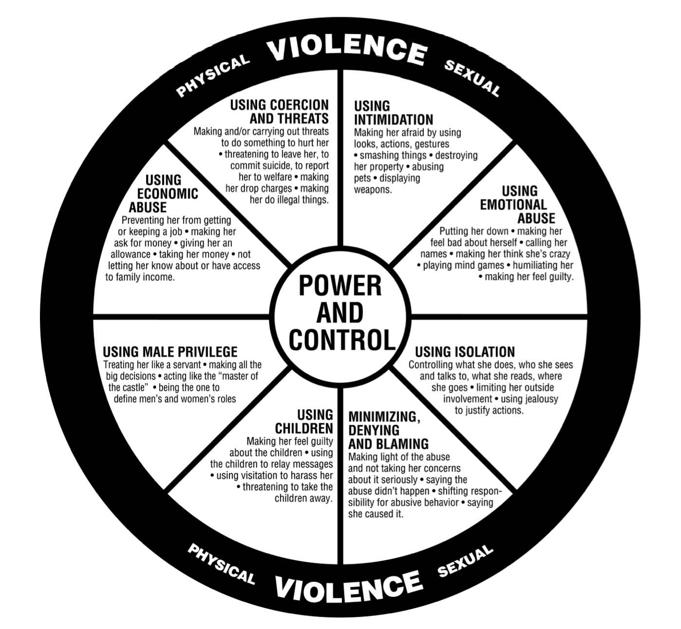Image result for power and control wheel